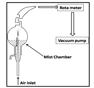 Fig. 2. Description of mist chamber used in collecting the bulk samples.