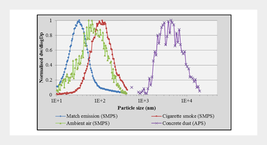 Low-cost PM2.5 Sensors: An Assessment of their Suitability for Various Applications