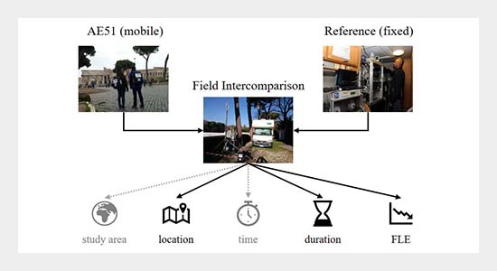 Performance of microAethalometers: Real-world Field Intercomparisons from Multiple Mobile Measurement Campaigns in Different Atmospheric Environments