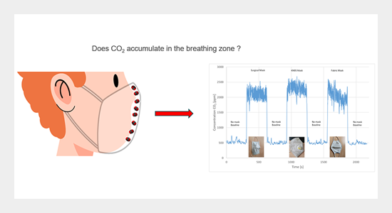 Effect of Wearing Face Masks on the Carbon Dioxide Concentration in the Breathing Zone