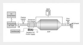 Electrostatic Precipitation of Submicron Particles with an Enhanced Unipolar Pre-Charger