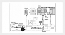 Emission Characteristics of Regulated and Unregulated Air Pollutants from Heavy Duty Diesel Trucks and Buses
