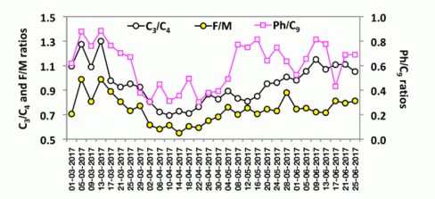 Fig. 11. Temporal variations in the mass concentration ratios of water-soluble diacids in PM2.5 aerosols.