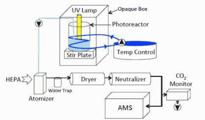 Fig. 1. Schematic of photoreactor experimental setup. Circles with black triangles indicate pumps.
