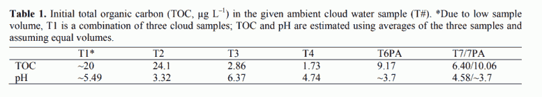 Table 1. Initial total organic carbon (TOC, µg L–1) in the given ambient cloud water sample (T#). *Due to low sample volume, T1 is a combination of three cloud samples; TOC and pH are estimated using averages of the three samples and assuming equal volumes.