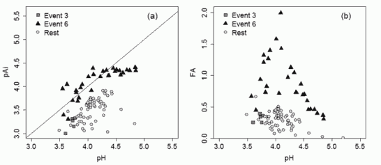 Fig. 5. Relations between the pH and pAi values (a) and pH and fractional acidity (FA) (b) for Event 3 and Event 6, as well as for the remaining samples.