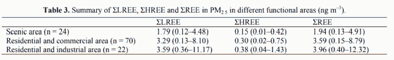 Table 3. Summary of ΣLREE, ΣHREE and ΣREE in PM2.5 in different functional areas (ng m–3).
