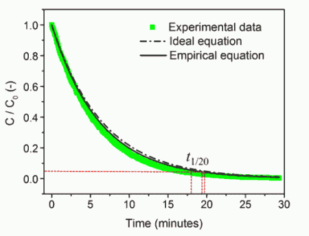 Fig. 8. The comparison of PM concentration decay from the experimental data, ideal equation, and the empirical equation for VC­ and Qout of 65.50 L and 10.06 L min–1, respectively.