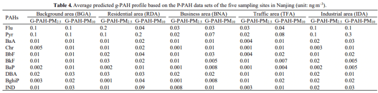 Table 4. Average predicted g-PAH profile based on the P-PAH data sets of the five sampling sites in Nanjing (unit: ng m–3).