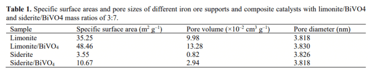 Table 1. Specific surface areas and pore sizes of different iron ore supports and composite catalysts with limonite/BiVO4 and siderite/BiVO4 mass ratios of 3:7.