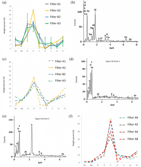 Fig. 4. Elemental compositions of PM2.5 filter particles for major elements excluding carbon, oxygen, and fluorine. (a) SEM/EDS large area acquisitions from May 2013, with error bars representing the standard deviations of multiple acquisitions from the same filter. (b) Typical single particle SEM/EDS from high PM2.5 filter A2. (c) XRF whole-filter acquisitions from May 2013 filters. (d)–(e) Single particle SEM/EDS from filter A4 particles in Fig. 5(b) showing nitrogen and sulfur peaks. (f) XRF whole-filter acquisitions from four wintertime 2013–2015.