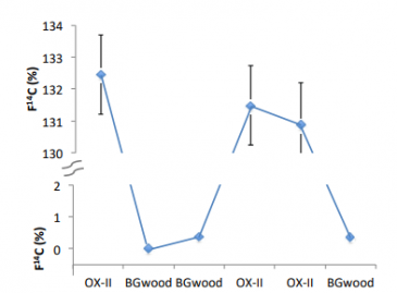 Fig. 7. F14C values of standard materials OXII and background wood (BGwood), shown in the sequence in which they were combusted.