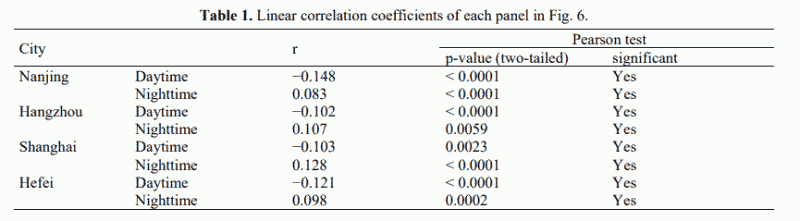 Table 1. Linear correlation coefficients of each panel in Fig. 6.