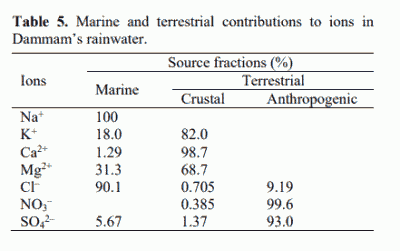 Table 5. Marine and terrestrial contributions to ions in Dammam's rainwater.