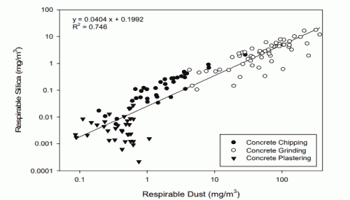 Fig. 4. Respirable dust and silica concentration by concrete finishing job type.