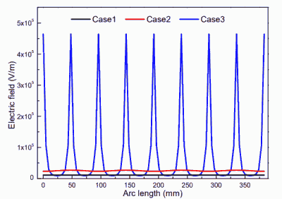 Fig. 4. Comparison of electric field strength at different electrodes (middle section of the filter bag).