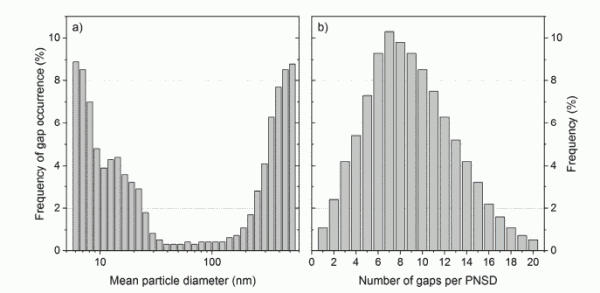 Fig. 3. Frequency distributions of (a) gap occurrence per size bin and (b) total number of gaps per PNSD of the data set measured in Berlin during the study period from 15 March 2017 to 14 March 2018. These frequencies were used to create the data sets of Type C.