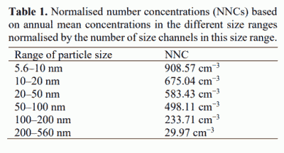 Table 1. Normalised number concentrations (NNCs) based on annual mean concentrations in the different size ranges normalised by the number of size channels in this size range.
