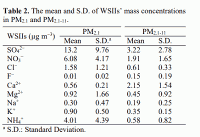 Table 2. The mean and S.D. of WSIIs' mass concentrations in PM2.1 and PM2.1-11.