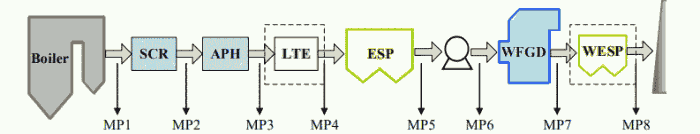 Fig. 1. Schematic diagram of measurement points (MPs). Note: APH = air preheater; LTE = low-temperature economizer.