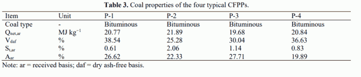 Table 3. Coal properties of the four typical CFPPs.