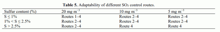 Table 5. Adaptability of different SO3 control routes.