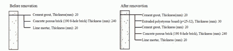 Fig. 6. Exterior wall structure comparison before and after the renovation.