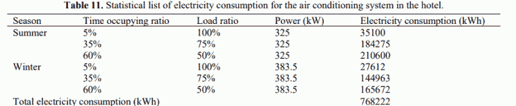 Table 11. Statistical list of electricity consumption for the air conditioning system in the hotel.