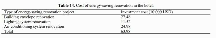Table 14. Cost of energy-saving renovation in the hotel.
