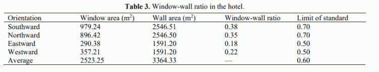 Table 3. Window-wall ratio in the hotel.