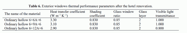Table 6. Exterior windows thermal performance parameters after the hotel renovation.