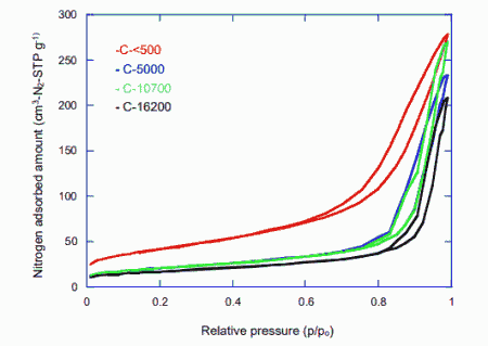 Fig. 2. Nitrogen adsorption and desorption isotherms for catalyst under different running mileage (mileage: < 500, 5000, 10700 and 16200 km).