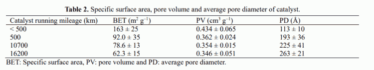 Table 2. Specific surface area, pore volume and average pore diameter of catalyst.