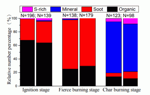 Fig. 5. Relative number percentage of individual particles in different burning stages. N represents the particle number analyzed.
