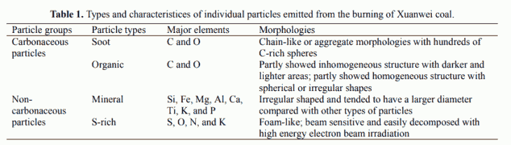 Table 1. Types and characteristices of individual particles emitted from the burning of Xuanwei coal.