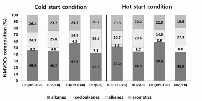 Fig. 3. NMVOCs composition according to vehicle type for cold and hot start conditions.