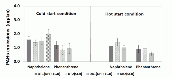 Fig. 5. Emission characteristics of PAHs according to vehicle type for (a) cold and (b) hot start conditions.