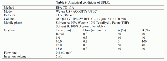 Table 6. Analytical conditions of UPLC.