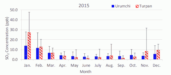 Fig. 1(a). Monthly average atmospheric SO2 concentrations in Urumchi and Turpan in 2015.