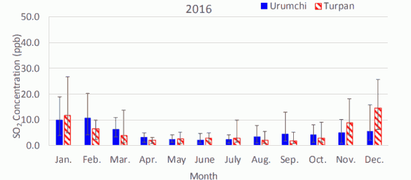 Fig. 1(b). Monthly average atmospheric SO2 concentrations in Urumchi and Turpan in 2016.