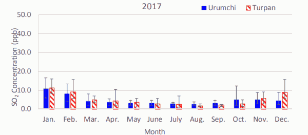 Fig. 1(c). Monthly average atmospheric SO2 concentrations in Urumchi and Turpan in 2017.