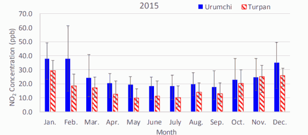 Fig. 2(a). Monthly average atmospheric NO2 concentrations in Urumchi and Turpan in 2015.