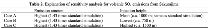 Table 2. Explanation of sensitivity analysis for volcanic SO2 emissions from Sakurajima.