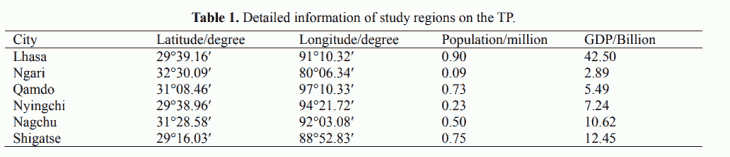 Table 1. Detailed information of study regions on the TP.