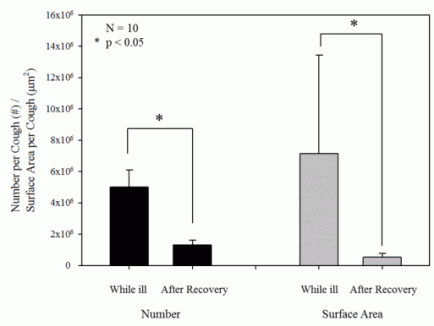 Fig. 2. Number and surface area of particles per cough while ill and after recovery. Results were derived from the chamber experiment. Each bar shows the average of three coughs, and the error bars show the standard error.