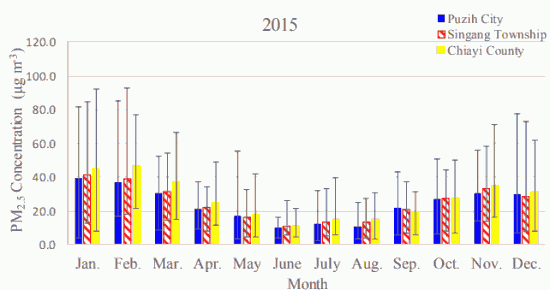 Fig. 1(a)-1. Monthly average atmospheric PM2.5 concentrations in Puzih City, Singang Township, and Chiayi County in 2015.