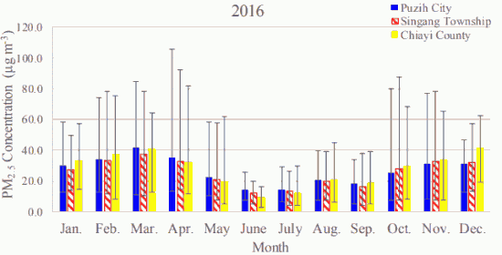 Fig. 1(b)-1. Monthly average atmospheric PM2.5 concentrations in Puzih City, Singang Township, and Chiayi County in 2016.