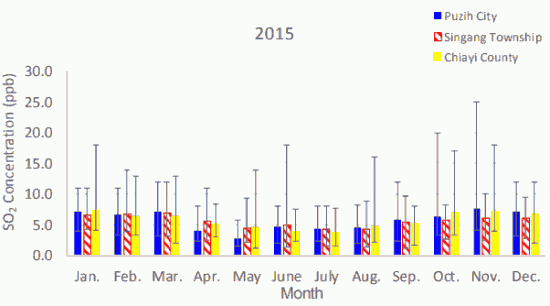 Fig. 2(a)-1. Monthly average atmospheric SO2 concentrations in Puzih City, Singang Township, and Chiayi County in 2015.