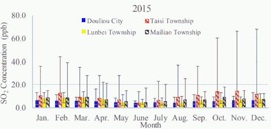 Fig. 2(a)-2. Monthly average atmospheric SO2 concentrations in Douliou City, Taisi Township, Lunbei Township, and Mailiao Township in 2015.