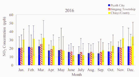Fig. 3(b)-1. Monthly average atmospheric NO2 concentrations in Puzih City, Singang Township, and Chiayi County in 2016.